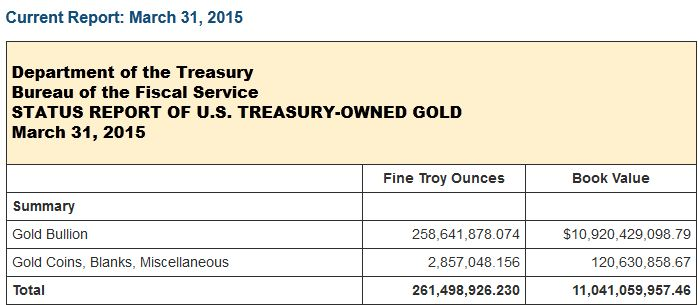 Department of Treasury Bureau of the Fiscal Service Status Report of U.S. Treasury-Owned Gold